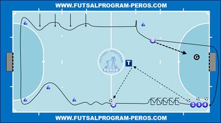 Futsal fizika