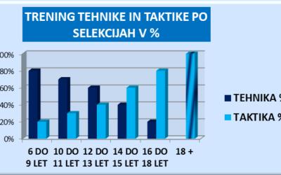 FUTSAL 10-11 LET – TRENING TEHNIKE IN TAKTIKE